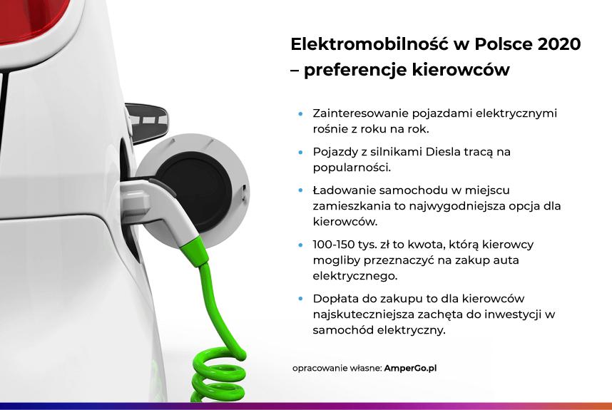 Elektromobilność w Polsce - preferencje kierowców