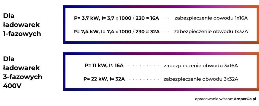 wzór na moc ładowarki samochodowej 1-fazowej i 3-fazowej